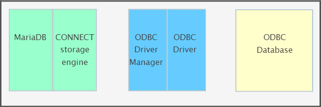 MariaDB > CONNECT Storage Engine > ODBC Driver Manager > ODBC Driver > ODBC Database