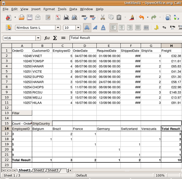 DataPilot showing Northwind Orders table data by employee ID and country.