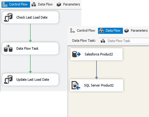 Control Flow tab: Check Last Load Date -> Data Flow Task -> Update Last Load Date. Data Flow tab: Salesforce Product2 -> SQL Server Product2