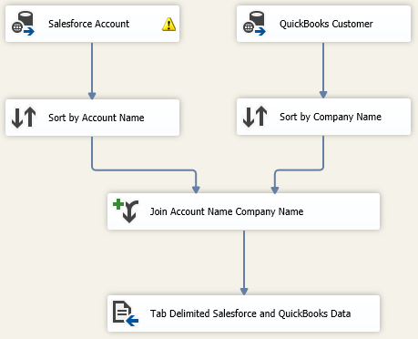 Merging Salesforce.com and QuickBooks Data in SSIS