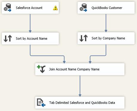 Integrating Salesforce com with Excel, SQL Server and QuickBooks