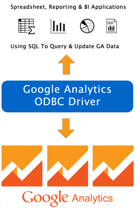 Spreadsheet, Reporting & BI Applications Using SQL To Query & Update GA Data.