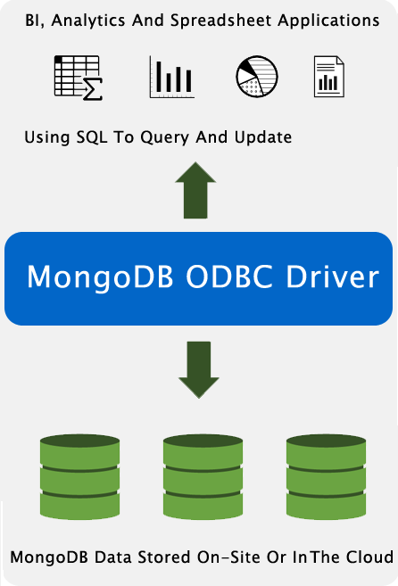 BI, Analytics And Spreadsheet Applications Using SQL To Query And Update MongoDB Data Stored On-Site In The Cloud