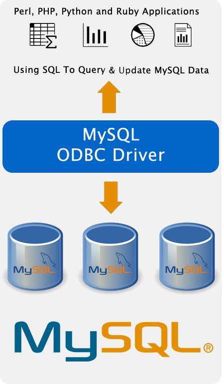 Applications Such As Perl, PHP, Python and Ruby Using SQL To Query & Update MySQL Data.