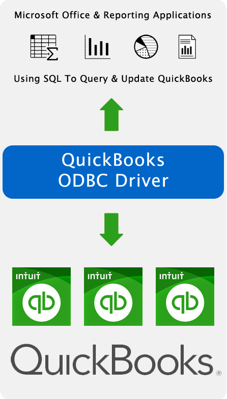 Spreadsheet, Reporting & BI Applications Using SQL To Query & Update QuickBooks Data.