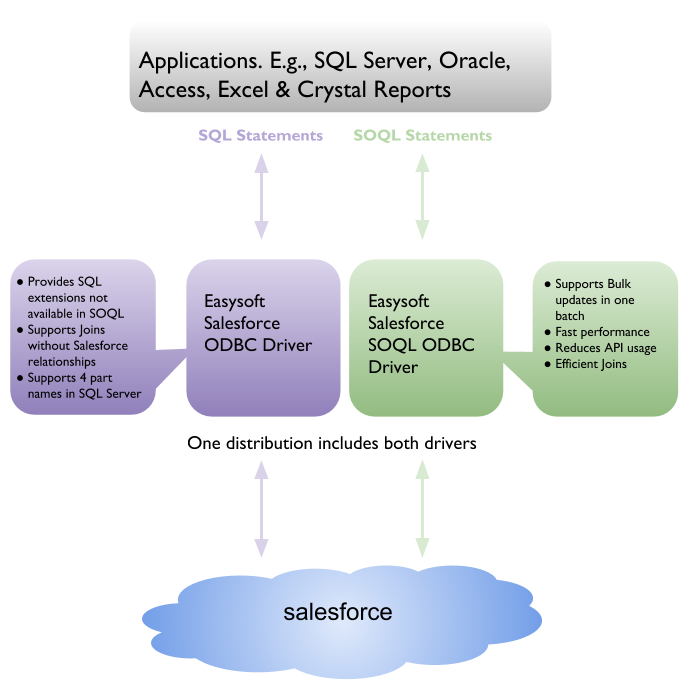 The Easysoft Salesforce ODBC driver distribution includes two drivers: one which supports SQL and one which supports SOQL