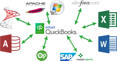 Real-Time, Read-Write, SQL Access to QuickBooks Desktop